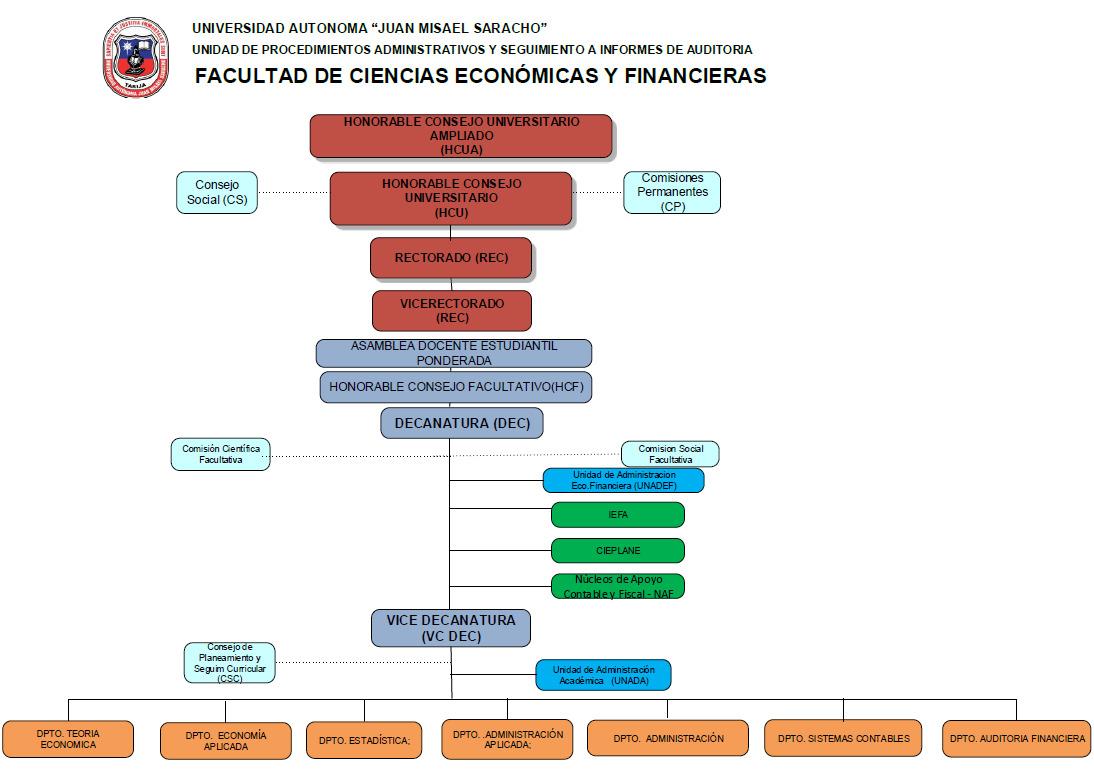 organigrama_fcef